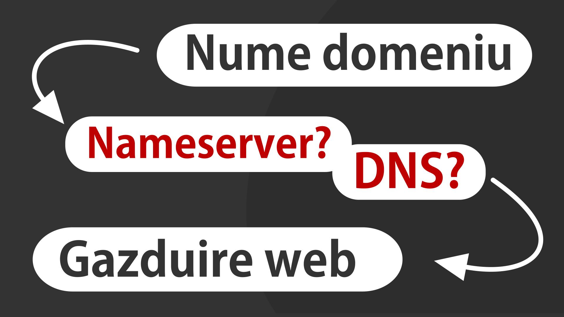 Ce este DNS-ul și nameserverele? Ce rol au acestea în website-ul meu?